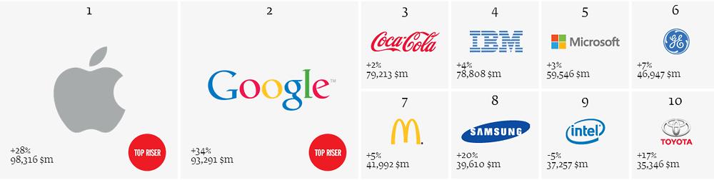 ده برند برتر جهان در سال 2013