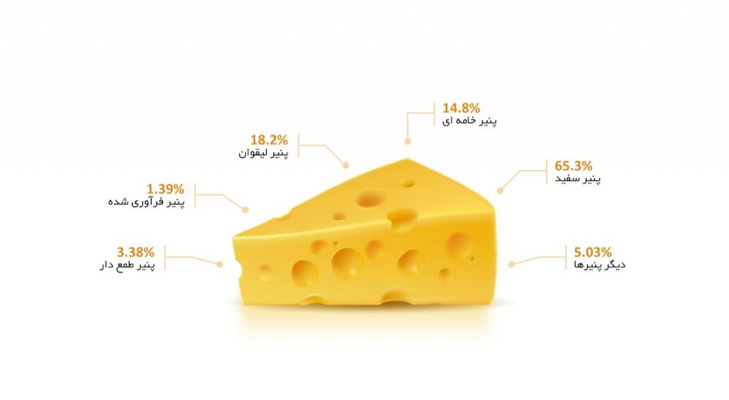 Cheese-badkoobeh