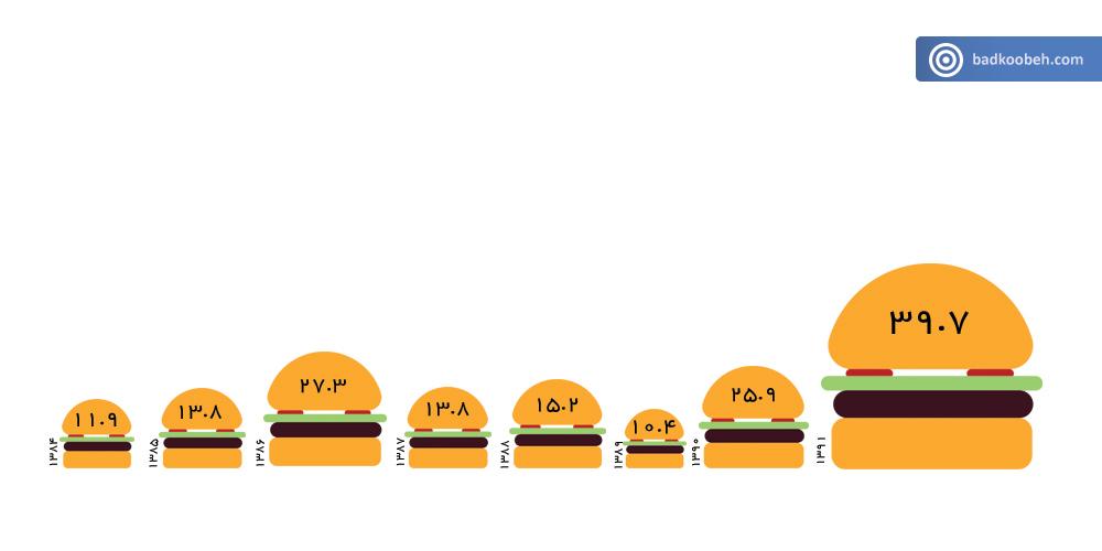 burger--f-1