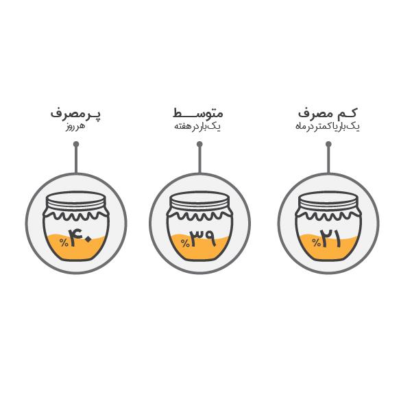 تحقیقات بازار – عسل