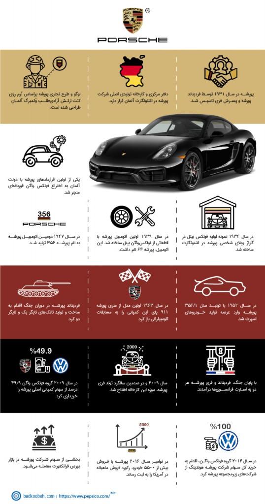 porsche.infographic-3-06-98